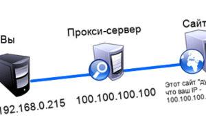 Прокси ГЕО Россия